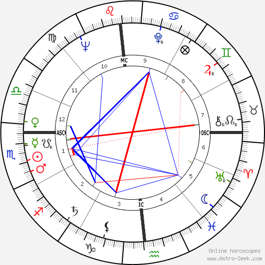 Grace Kelly astro natal birth chart, Grace Kelly horoscope, astrology