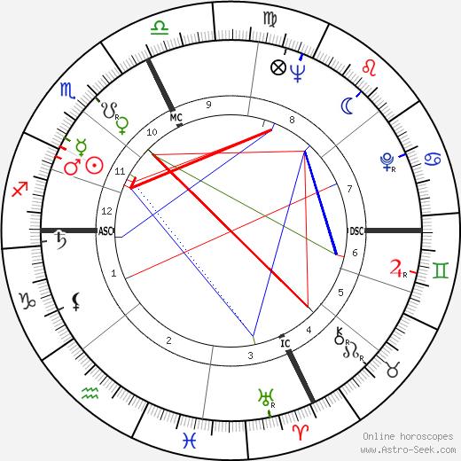 Isa Barzizza день рождения гороскоп, Isa Barzizza Натальная карта онлайн