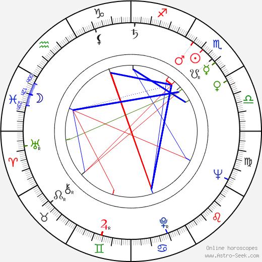 Jacques Ramade tema natale, oroscopo, Jacques Ramade oroscopi gratuiti, astrologia