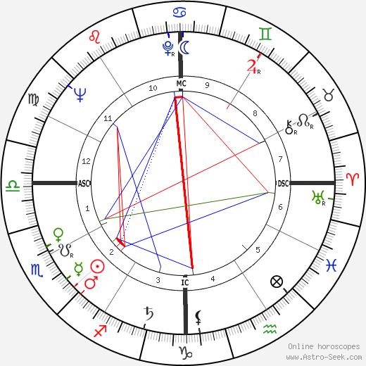 Jerry Hardin astro natal birth chart, Jerry Hardin horoscope, astrology