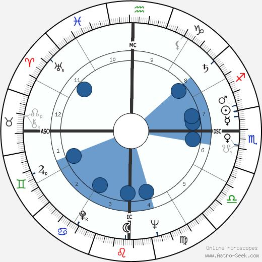 Kanyama Chiume wikipedia, horoscope, astrology, instagram