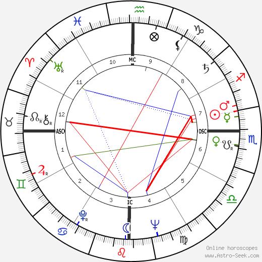 Kanyama Chiume день рождения гороскоп, Kanyama Chiume Натальная карта онлайн
