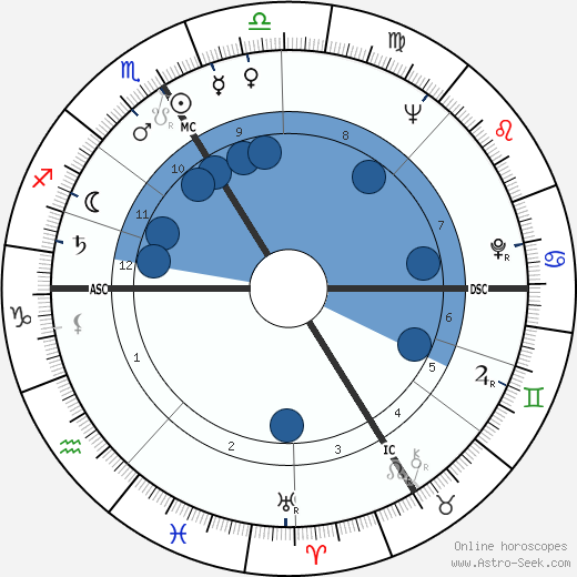 Leopold Gratz wikipedia, horoscope, astrology, instagram