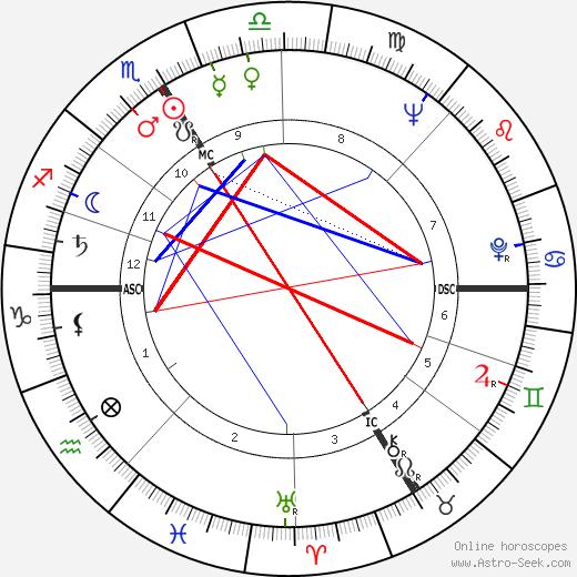 Леопольд Грац Leopold Gratz день рождения гороскоп, Leopold Gratz Натальная карта онлайн