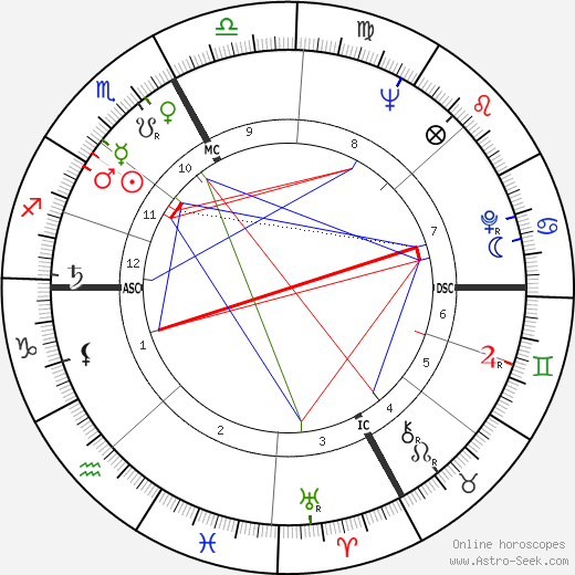 Louis Carrara день рождения гороскоп, Louis Carrara Натальная карта онлайн