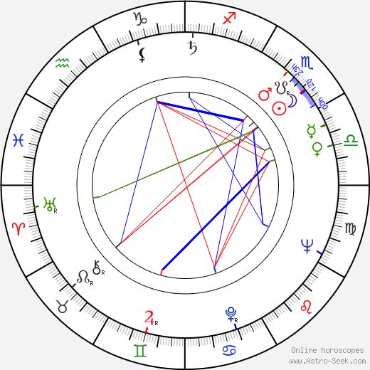 Martin Slivka astro natal birth chart, Martin Slivka horoscope, astrology