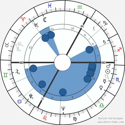 Michael Ende wikipedia, horoscope, astrology, instagram