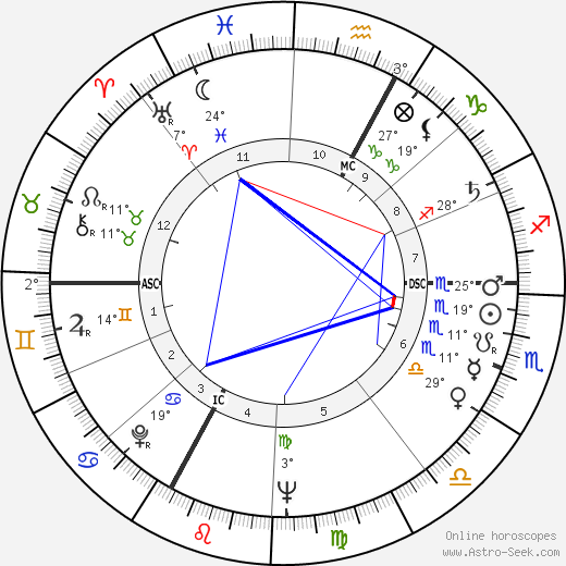 Michael Ende birth chart, biography, wikipedia 2019, 2020