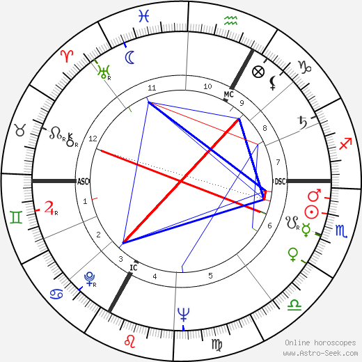 Michael Ende astro natal birth chart, Michael Ende horoscope, astrology