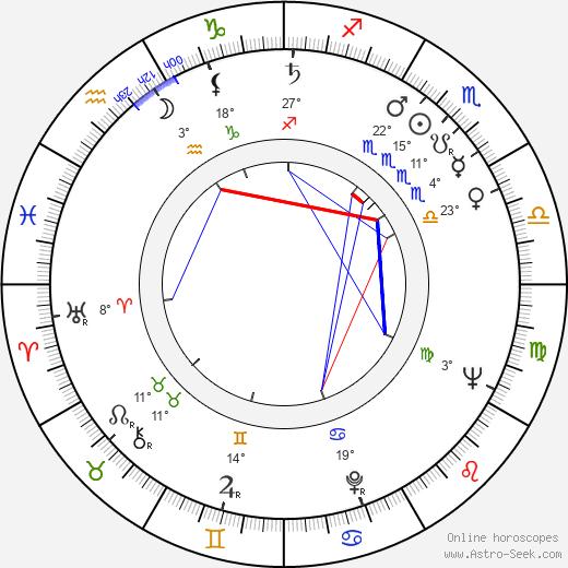 Oleg Borisov birth chart, biography, wikipedia 2019, 2020