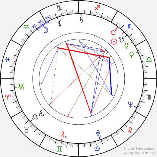 Oleg Borisov astro natal birth chart, Oleg Borisov horoscope, astrology