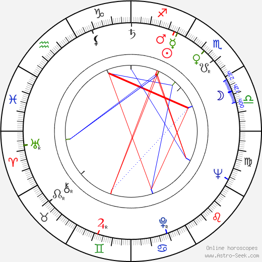 Peter Lilienthal birth chart, Peter Lilienthal astro natal horoscope, astrology