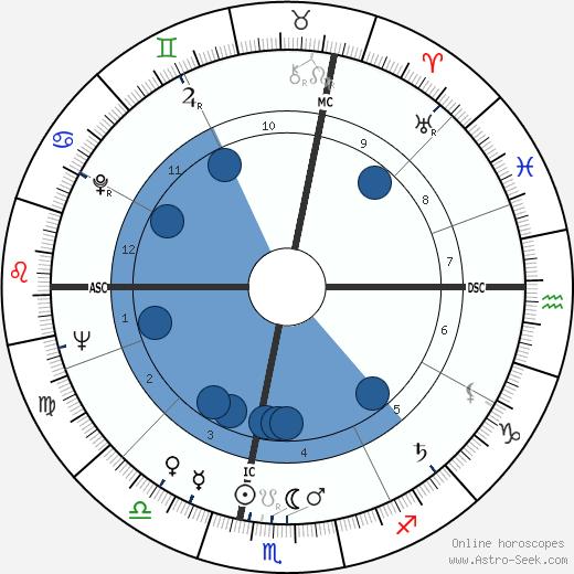 Pierre Joseph Truche wikipedia, horoscope, astrology, instagram