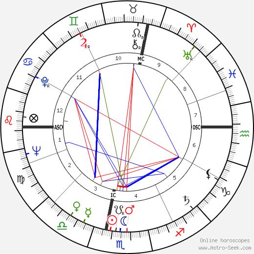 Pierre Joseph Truche tema natale, oroscopo, Pierre Joseph Truche oroscopi gratuiti, astrologia