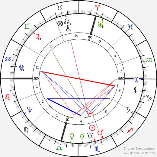 Raoul Reheme Abdul день рождения гороскоп, Raoul Reheme Abdul Натальная карта онлайн