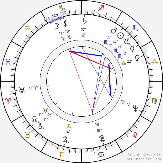 Richard Viktorov birth chart, biography, wikipedia 2018, 2019