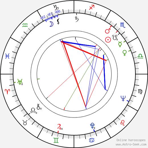 Richard Viktorov astro natal birth chart, Richard Viktorov horoscope, astrology