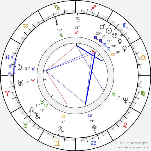 Rolan Bykov birth chart, biography, wikipedia 2019, 2020