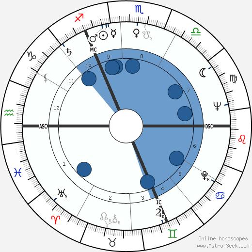 Ronald Davie wikipedia, horoscope, astrology, instagram