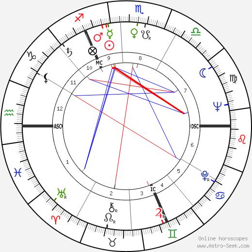 Ronald Davie день рождения гороскоп, Ronald Davie Натальная карта онлайн
