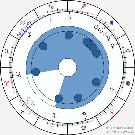 Severn Darden wikipedia, horoscope, astrology, instagram