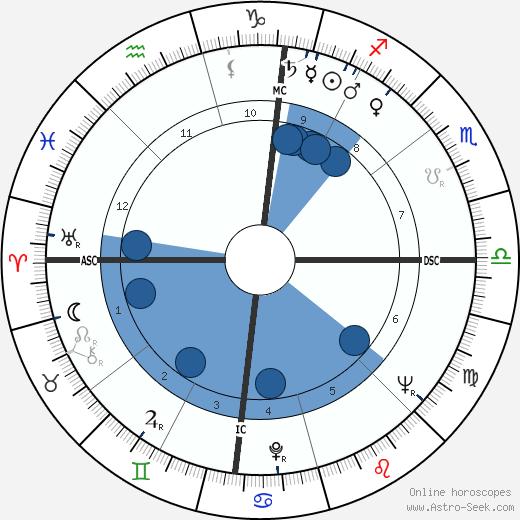 Alexander B. Trowbridge wikipedia, horoscope, astrology, instagram