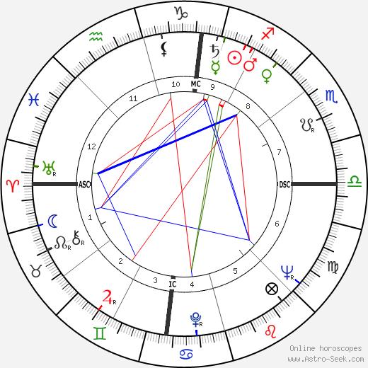 Alexander B. Trowbridge tema natale, oroscopo, Alexander B. Trowbridge oroscopi gratuiti, astrologia