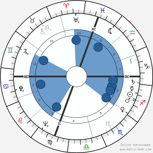 Ambrosio Guillen wikipedia, horoscope, astrology, instagram