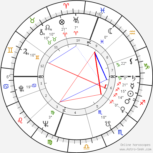 Ambrosio Guillen birth chart, biography, wikipedia 2019, 2020
