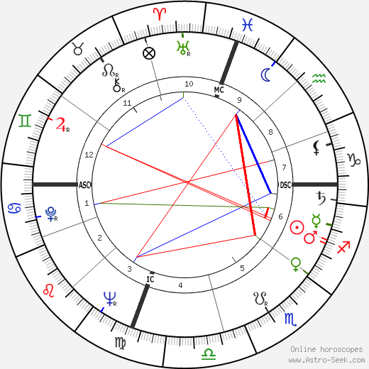 Ambrosio Guillen astro natal birth chart, Ambrosio Guillen horoscope, astrology
