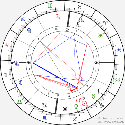 Bernard Michel день рождения гороскоп, Bernard Michel Натальная карта онлайн