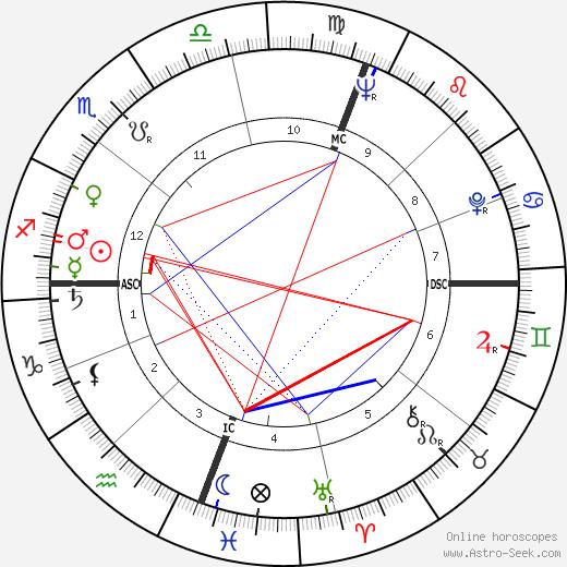Роберт Хоук Bob Hawke день рождения гороскоп, Bob Hawke Натальная карта онлайн