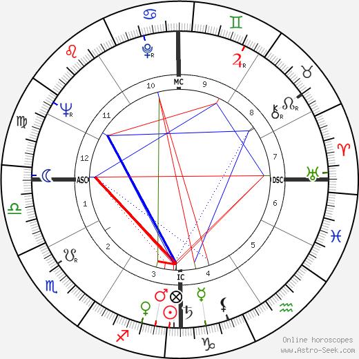 Чет Бейкер Chet Baker день рождения гороскоп, Chet Baker Натальная карта онлайн