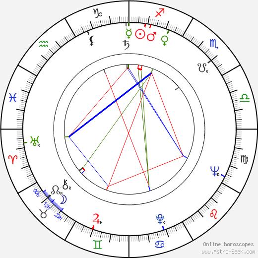 Christopher Plummer astro natal birth chart, Christopher Plummer horoscope, astrology