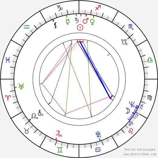 Don Sunderlage день рождения гороскоп, Don Sunderlage Натальная карта онлайн