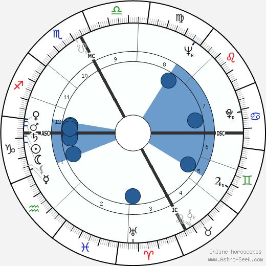 Francesco Alberoni wikipedia, horoscope, astrology, instagram