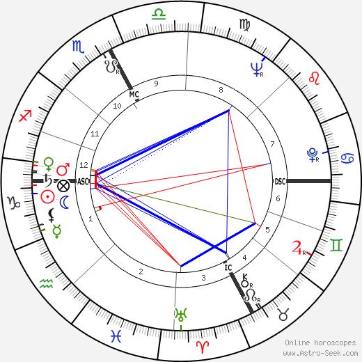 Франческо Альберони Francesco Alberoni день рождения гороскоп, Francesco Alberoni Натальная карта онлайн