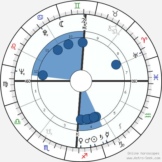 Georges Dupeyron wikipedia, horoscope, astrology, instagram