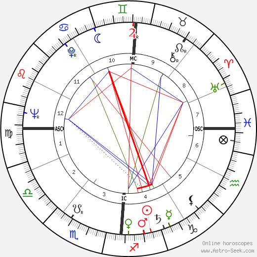 Georges Dupeyron tema natale, oroscopo, Georges Dupeyron oroscopi gratuiti, astrologia
