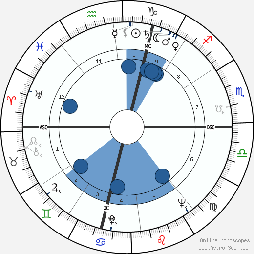 Georges Panisset wikipedia, horoscope, astrology, instagram