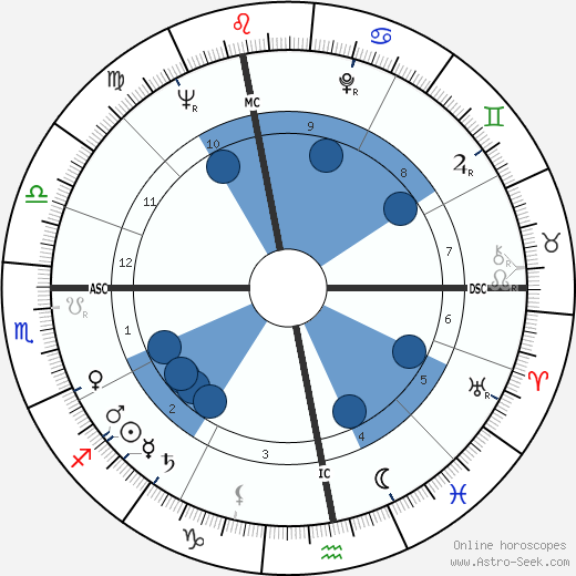 Gérard de Villiers wikipedia, horoscope, astrology, instagram