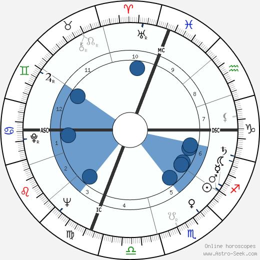 Gianini Elena Belotti wikipedia, horoscope, astrology, instagram