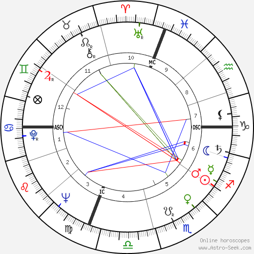 Gianini Elena Belotti день рождения гороскоп, Gianini Elena Belotti Натальная карта онлайн