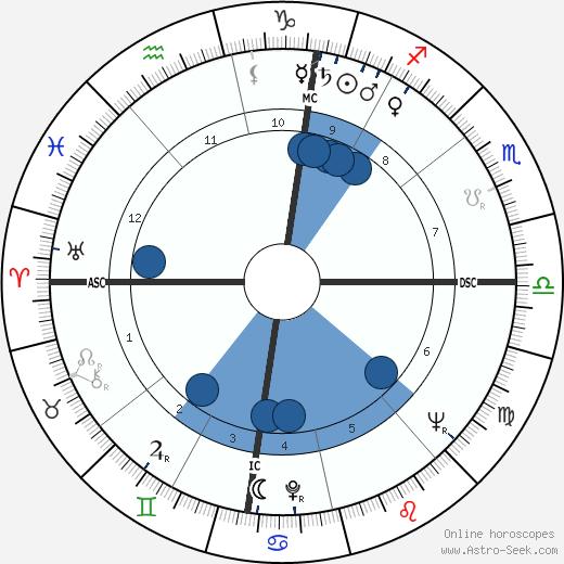Gilbert Canova wikipedia, horoscope, astrology, instagram