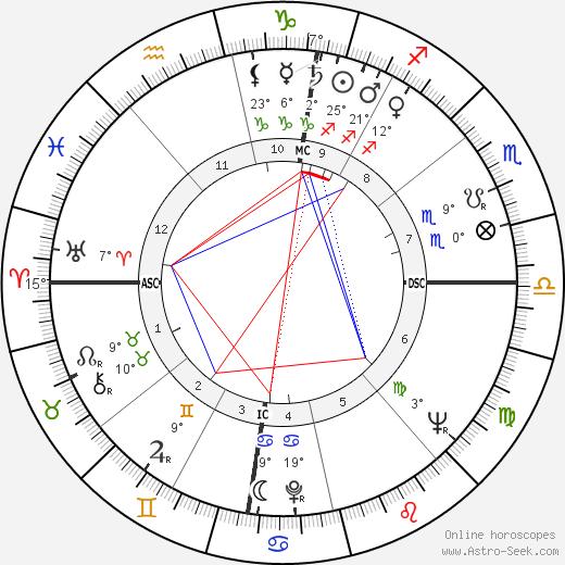 Gilbert Canova birth chart, biography, wikipedia 2019, 2020