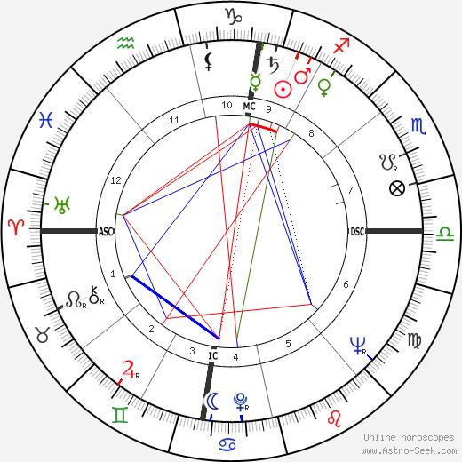 Gilbert Canova день рождения гороскоп, Gilbert Canova Натальная карта онлайн