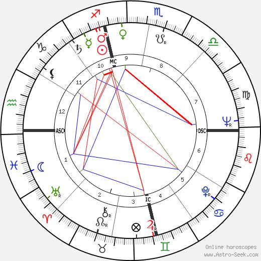 Gloria Bertcher tema natale, oroscopo, Gloria Bertcher oroscopi gratuiti, astrologia