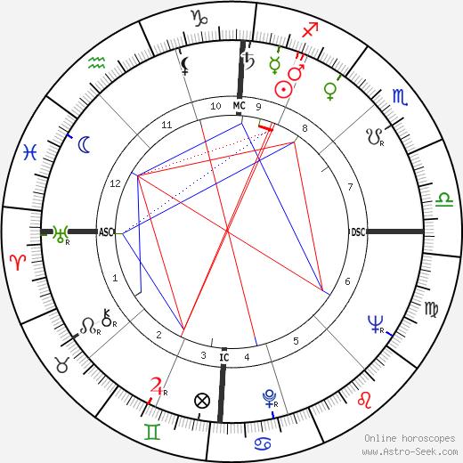 Goffredo Parise tema natale, oroscopo, Goffredo Parise oroscopi gratuiti, astrologia