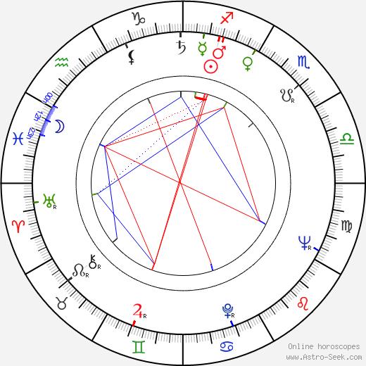 Gudrun Okras astro natal birth chart, Gudrun Okras horoscope, astrology