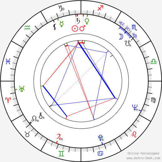 Guillermo Orea birth chart, Guillermo Orea astro natal horoscope, astrology